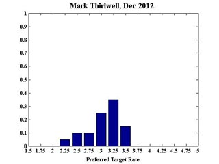 Thirlwell_December